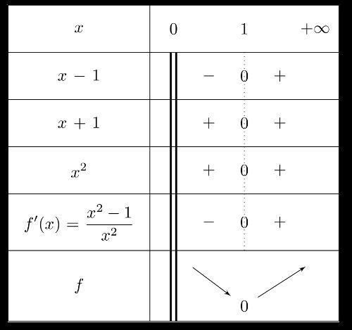Variations D Une Fonction Avec Et Sans La Derivation Maximum Minimum Extremum
