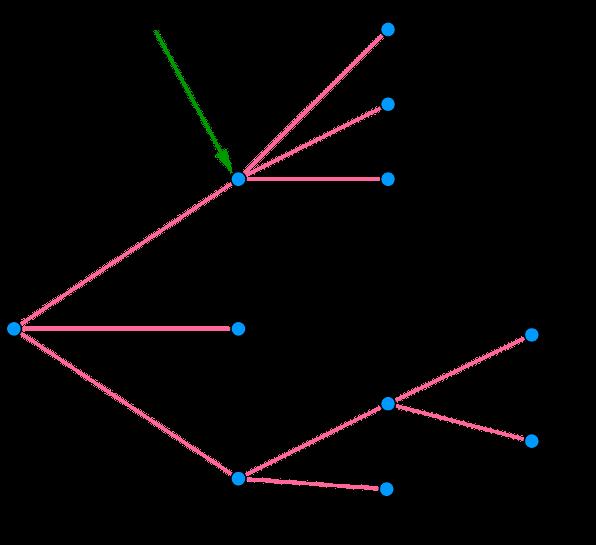 Probabilite Conditionnelle Probabilite De A Sachant B Arbre Pondere